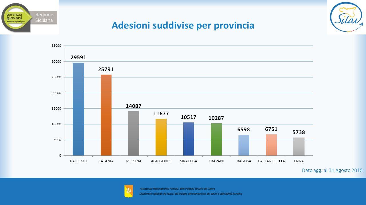 Adesioni suddivise per provincia
