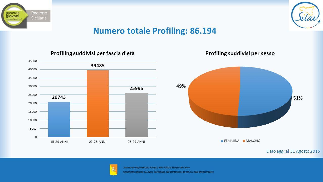 Numero totale Profiling: 86.194
