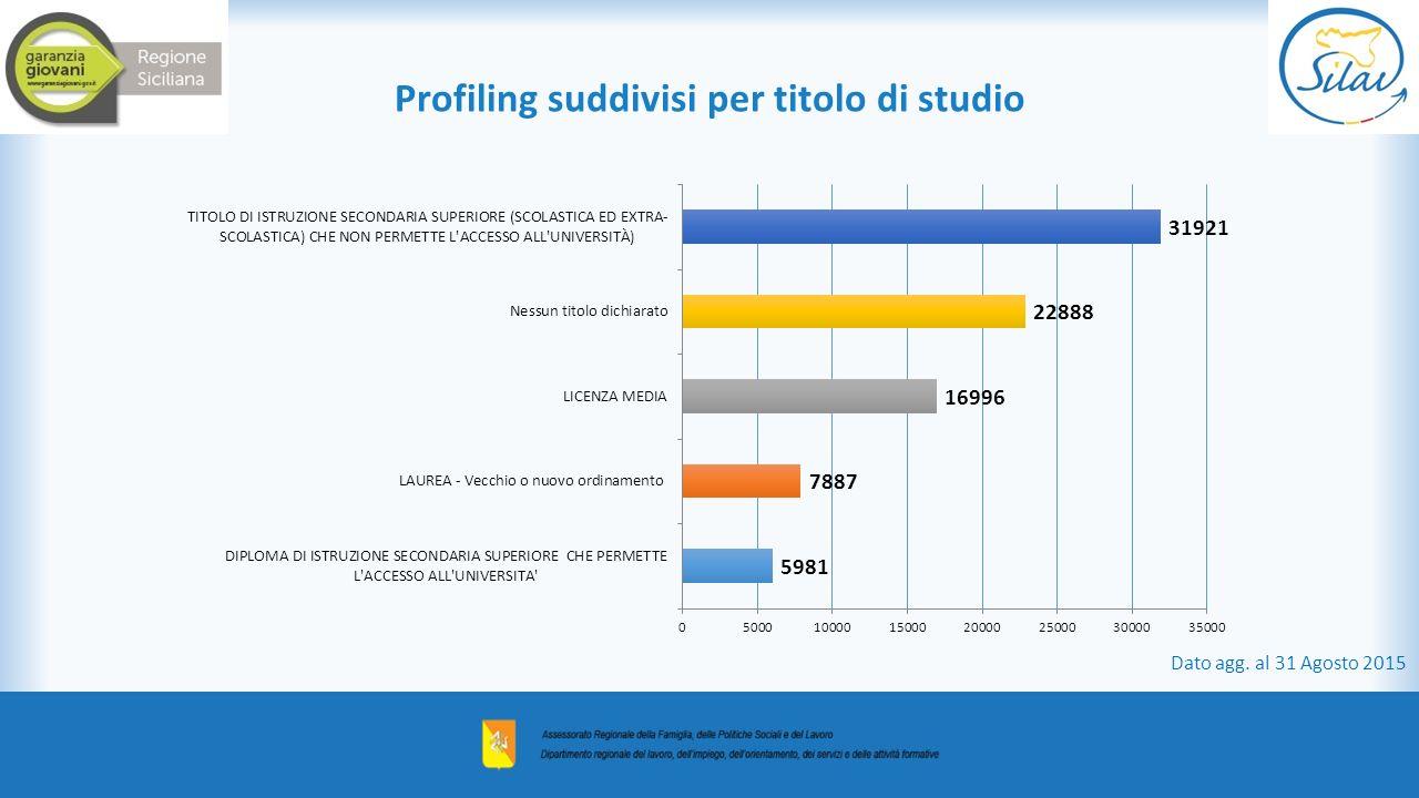 Profiling suddivisi per titolo di studio