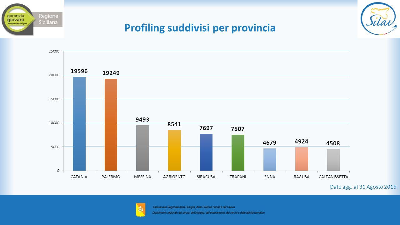 Profiling suddivisi per provincia