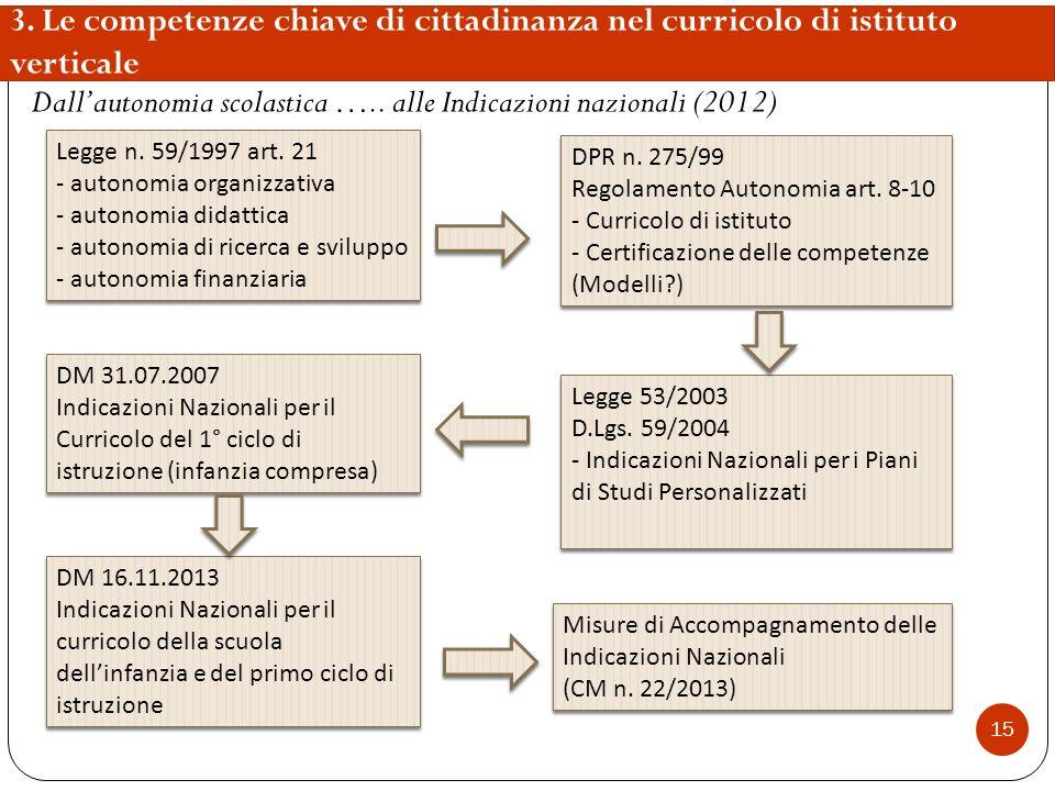 Dall'autonomia scolastica ….. alle Indicazioni nazionali (2012)