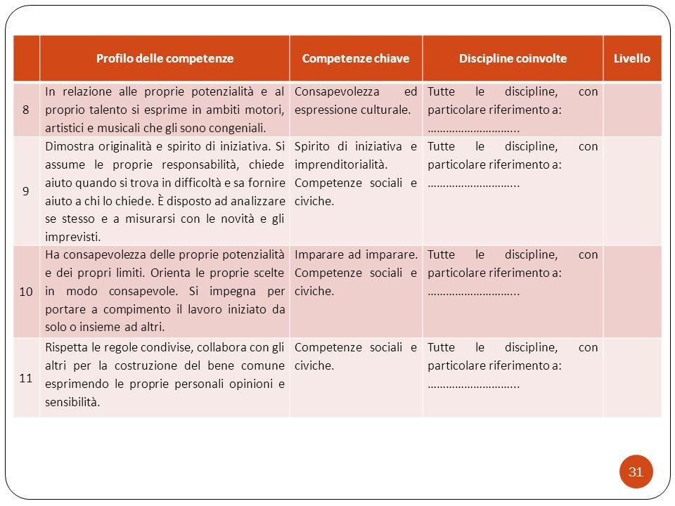 Profilo delle competenze
