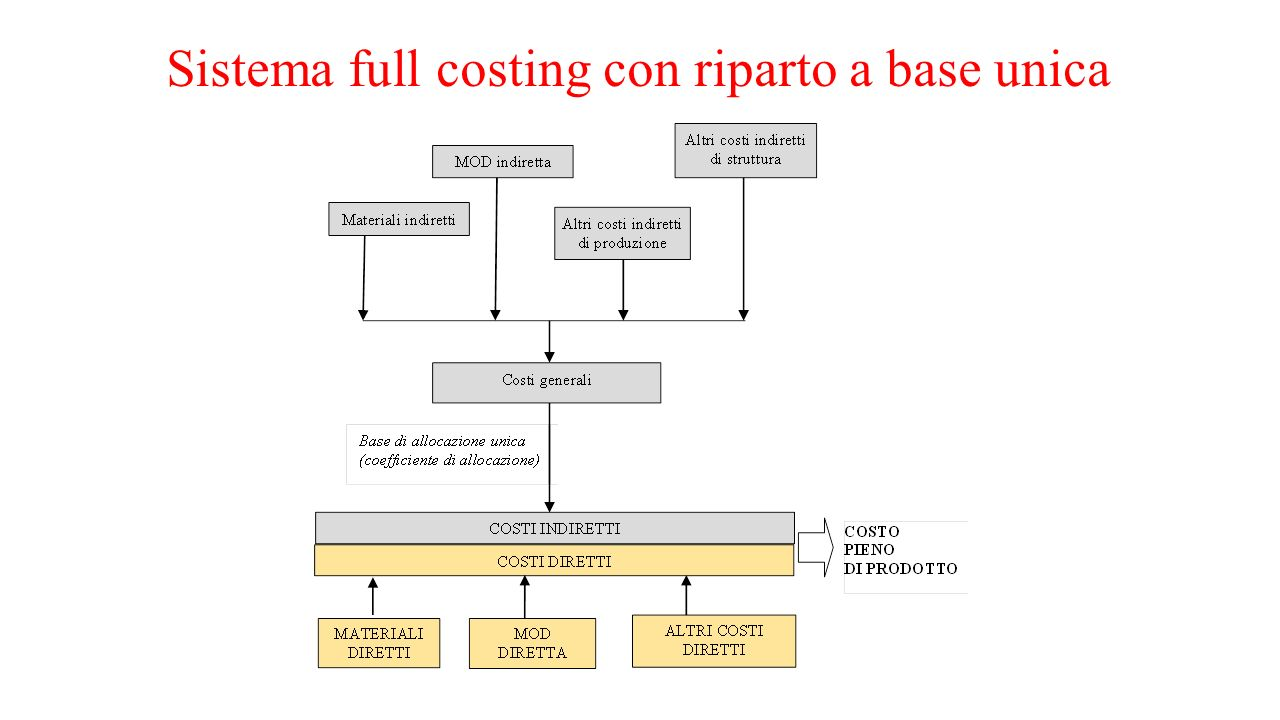 Sistema full costing con riparto a base unica