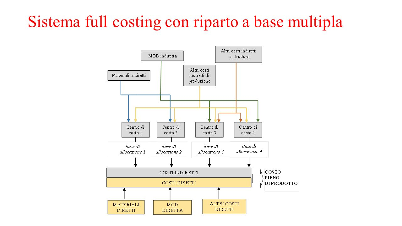 Sistema full costing con riparto a base multipla