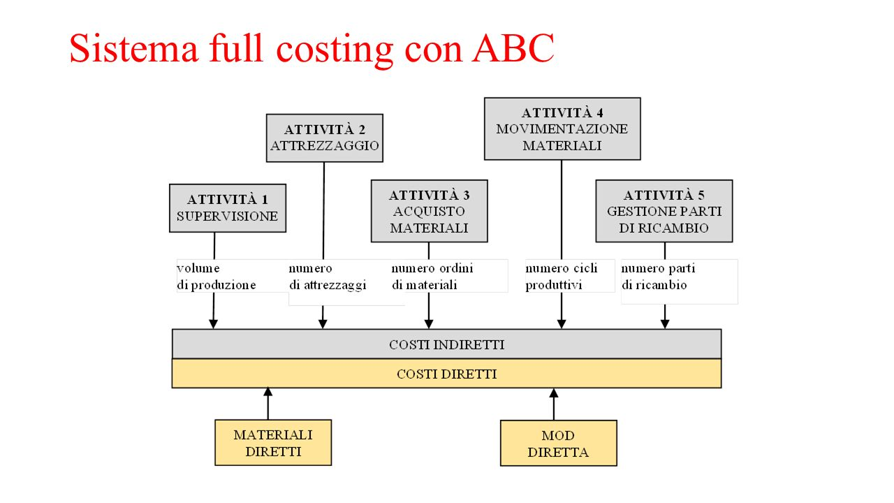 Sistema full costing con ABC