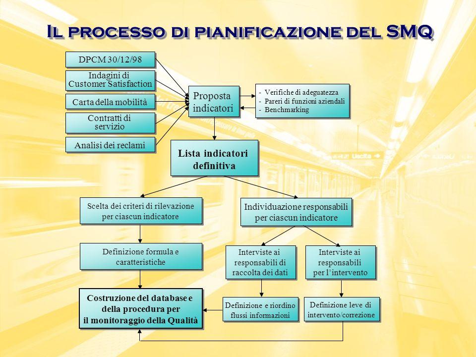 Il processo di pianificazione del SMQ