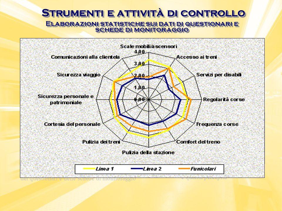 Strumenti e attività di controllo