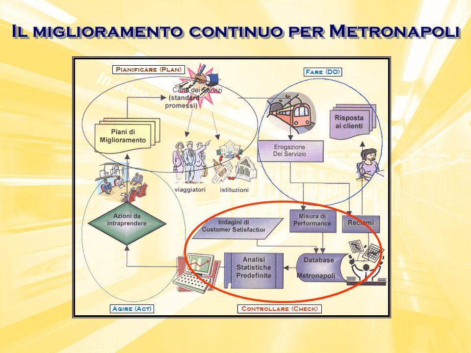 Il miglioramento continuo per Metronapoli