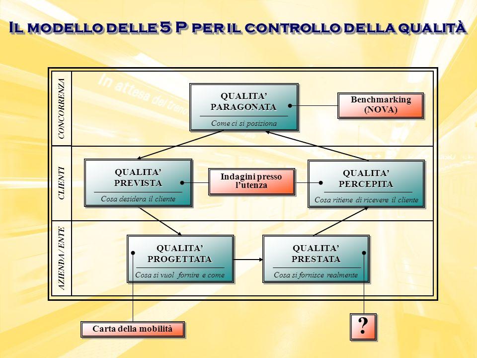 Il modello delle 5 P per il controllo della qualità