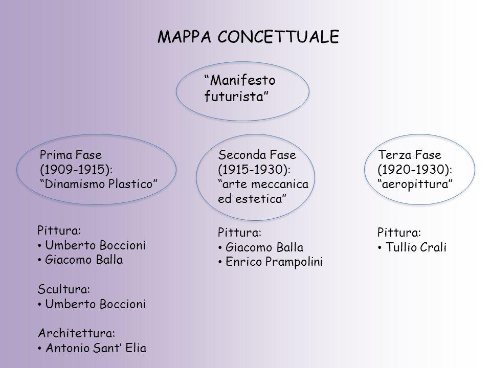MAPPA CONCETTUALE Manifesto futurista Prima Fase (1909-1915):