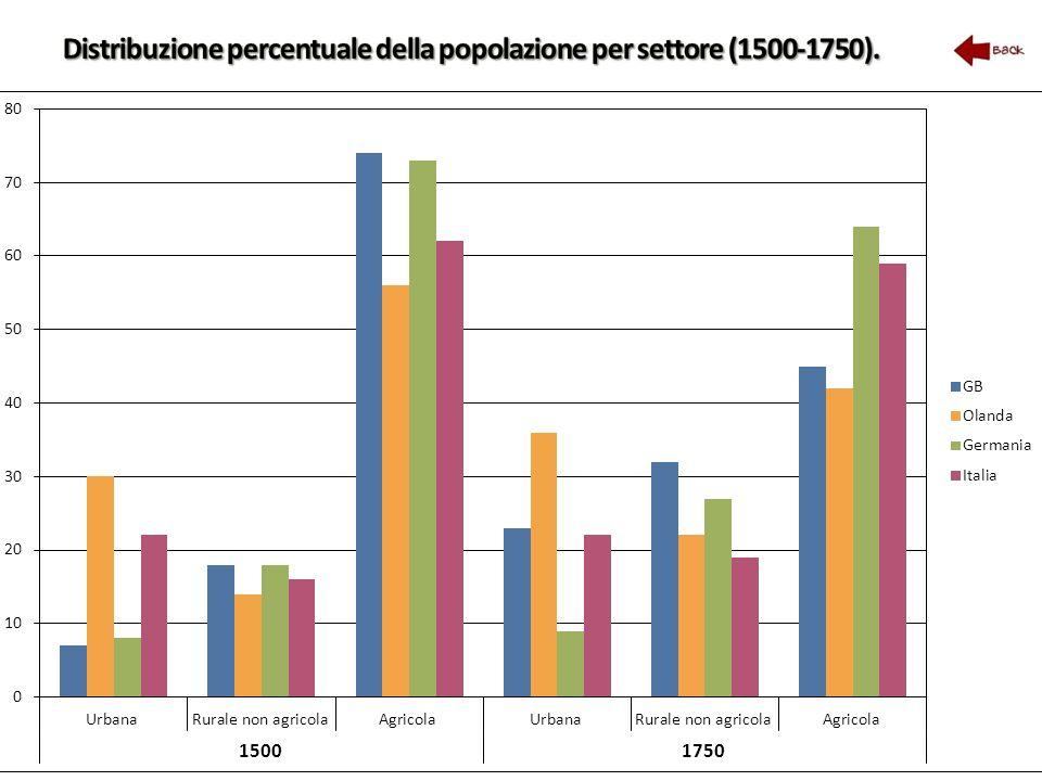Distribuzione percentuale della popolazione per settore (1500-1750).