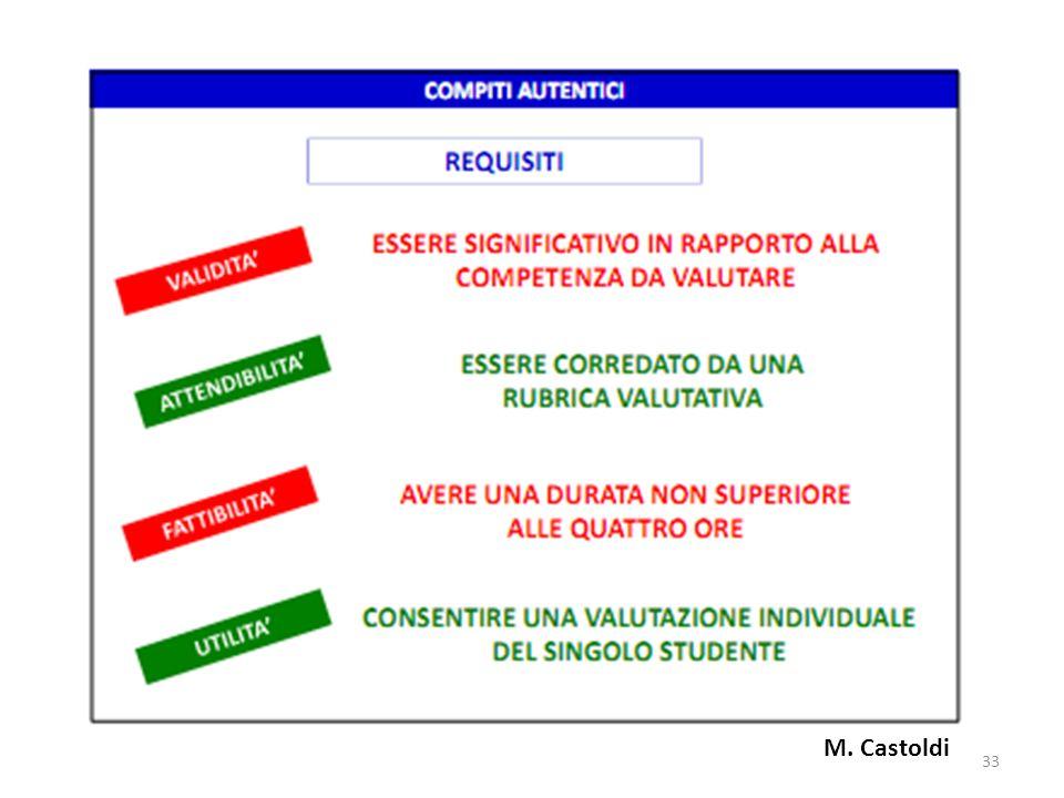 M. Castoldi 33