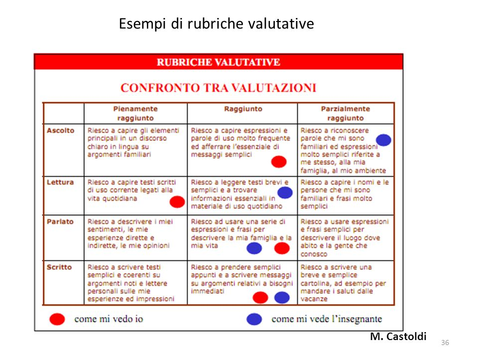 Esempi di rubriche valutative