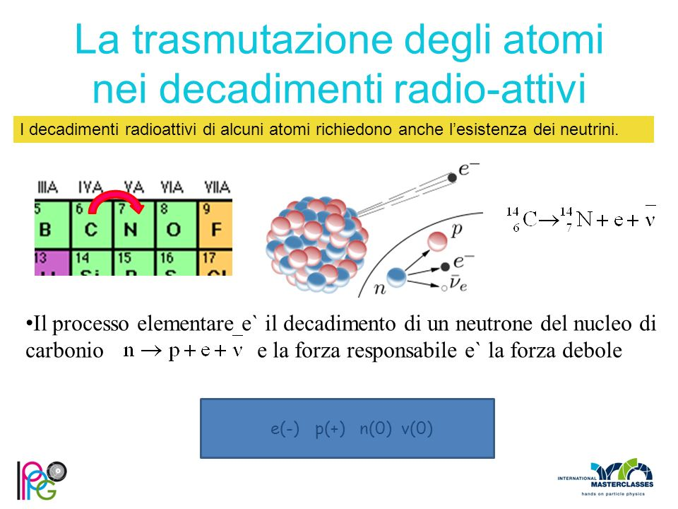 La trasmutazione degli atomi nei decadimenti radio-attivi