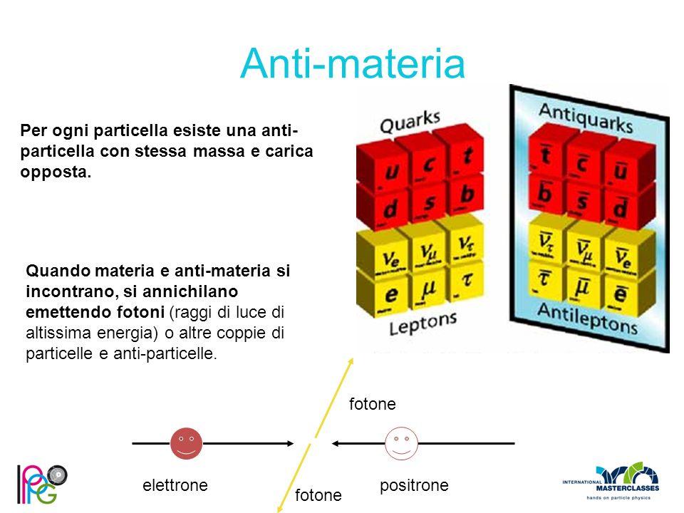 Anti-materia Per ogni particella esiste una anti-particella con stessa massa e carica opposta.