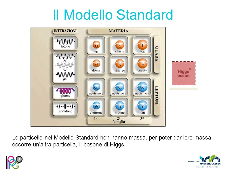 Il Modello Standard Le particelle nel Modello Standard non hanno massa, per poter dar loro massa occorre un'altra particella, il bosone di Higgs.