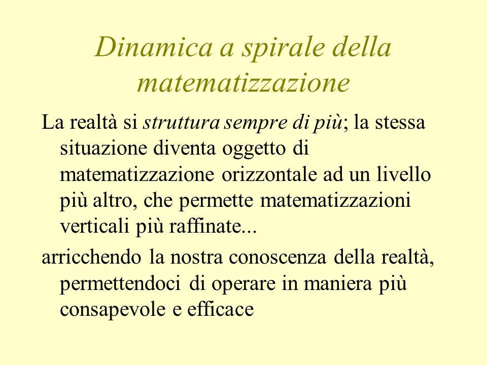 Dinamica a spirale della matematizzazione