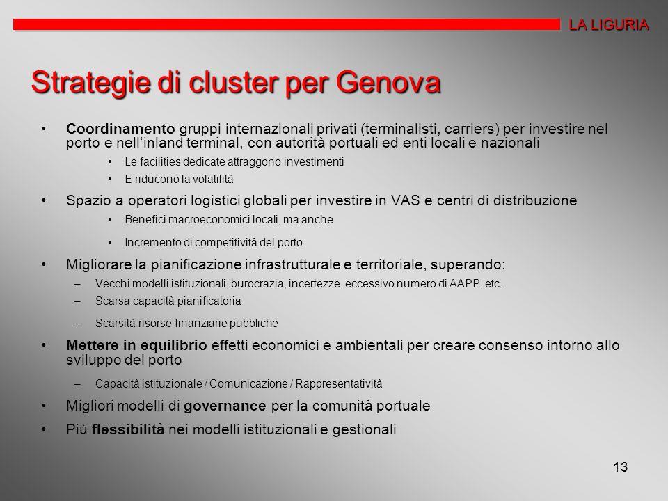Strategie di cluster per Genova