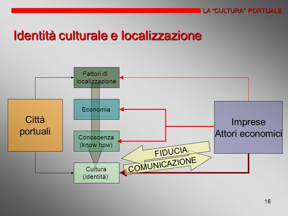Identità culturale e localizzazione