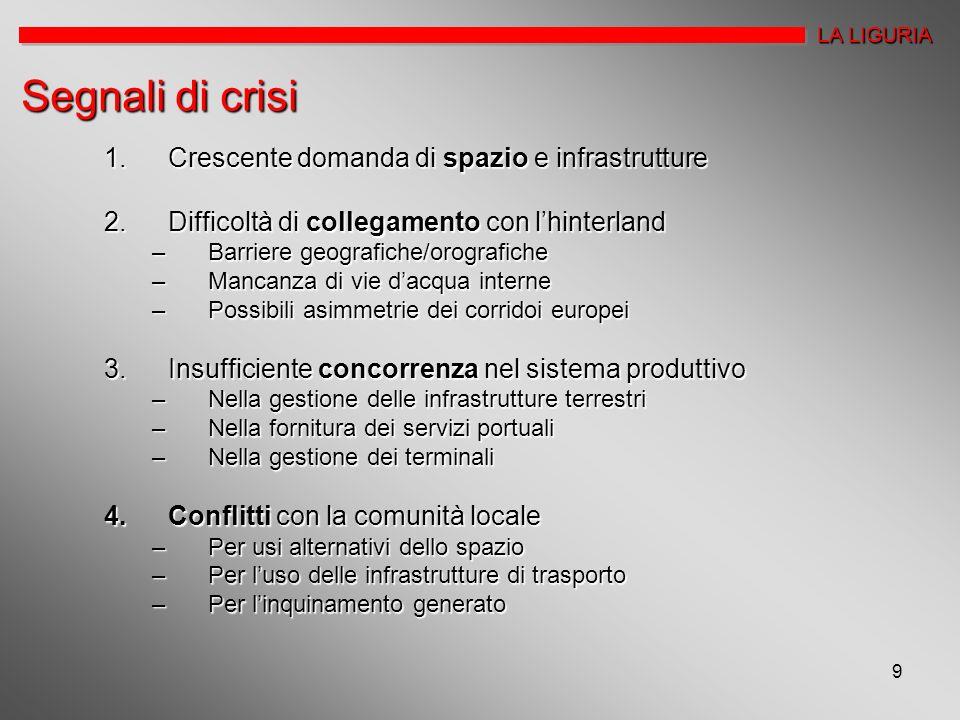 Segnali di crisi Crescente domanda di spazio e infrastrutture