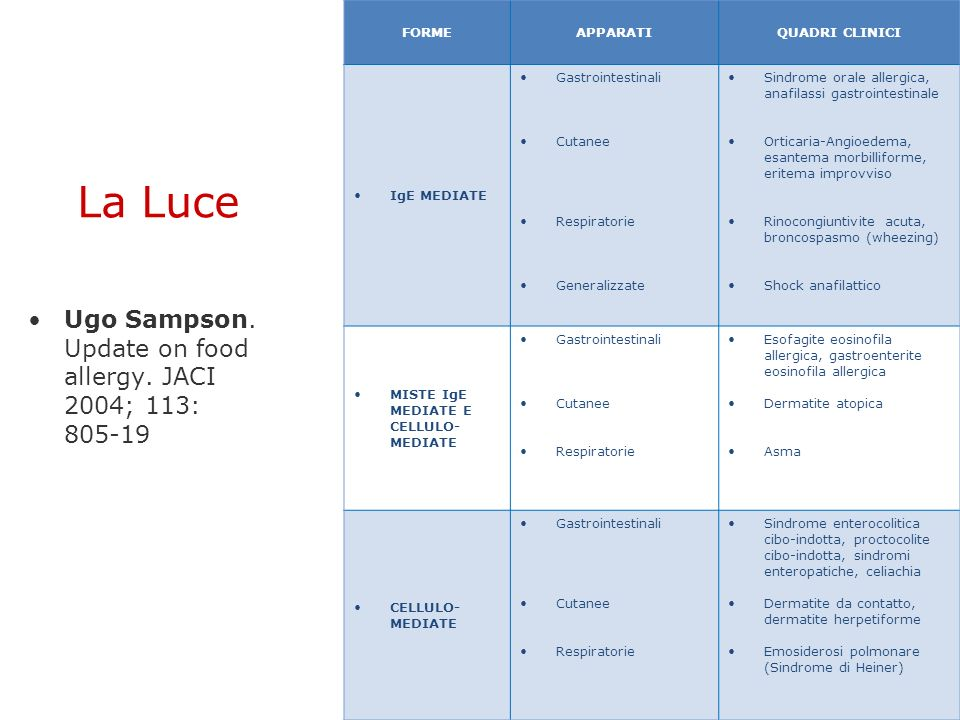 La Luce Ugo Sampson. Update on food allergy. JACI 2004; 113: 805-19