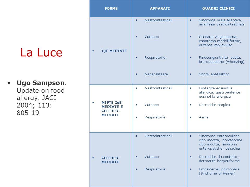 La Luce Ugo Sampson. Update on food allergy. JACI 2004; 113: 805-19