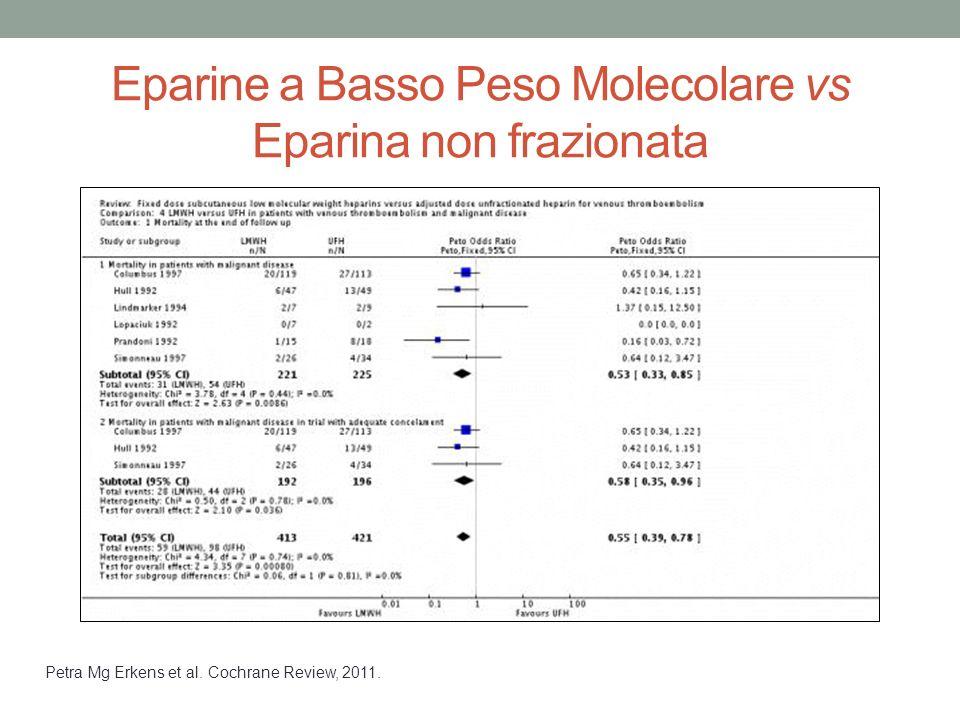 Eparine a Basso Peso Molecolare vs Eparina non frazionata