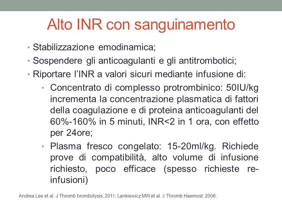 Alto INR con sanguinamento