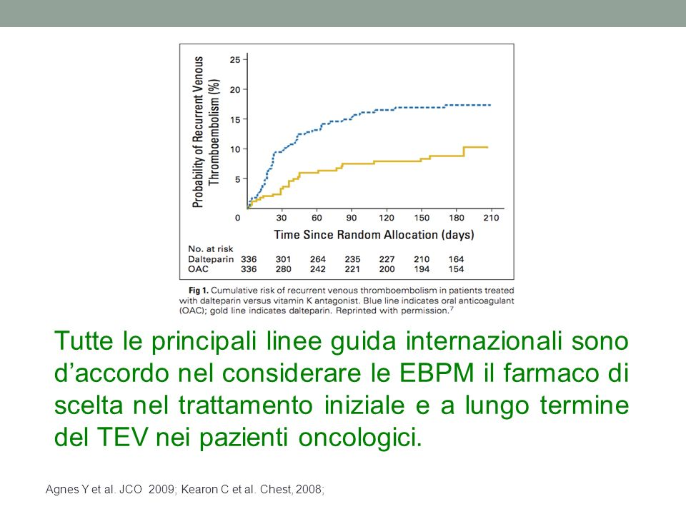 Tutte le principali linee guida internazionali sono d'accordo nel considerare le EBPM il farmaco di scelta nel trattamento iniziale e a lungo termine del TEV nei pazienti oncologici.