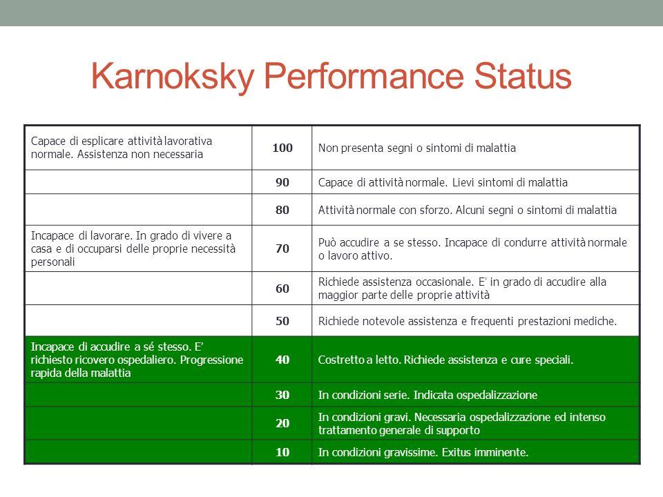 Karnoksky Performance Status