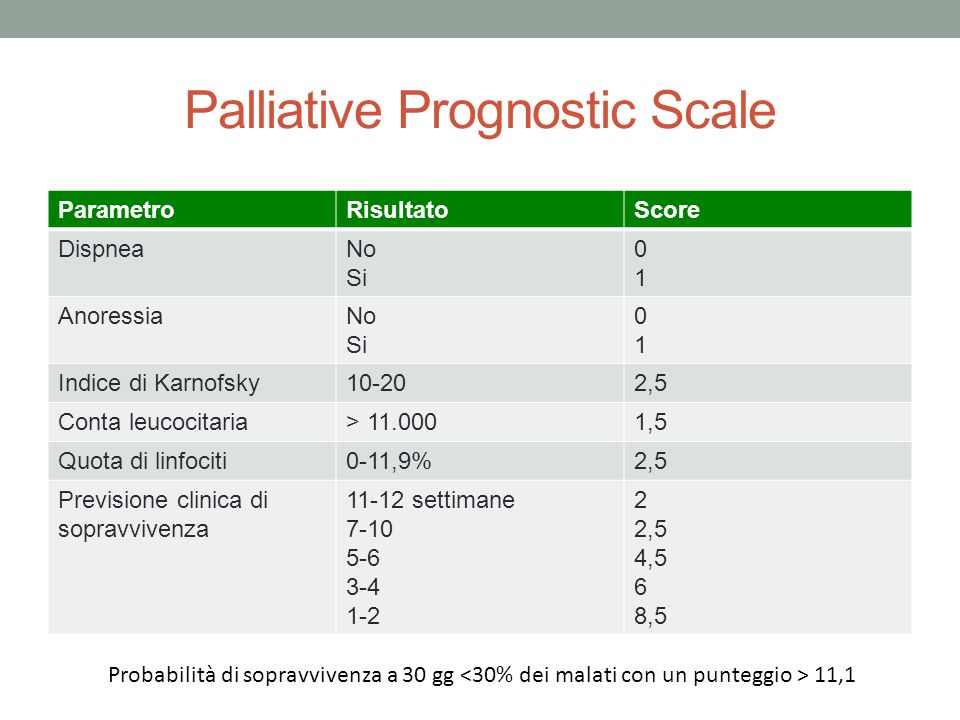 Palliative Prognostic Scale