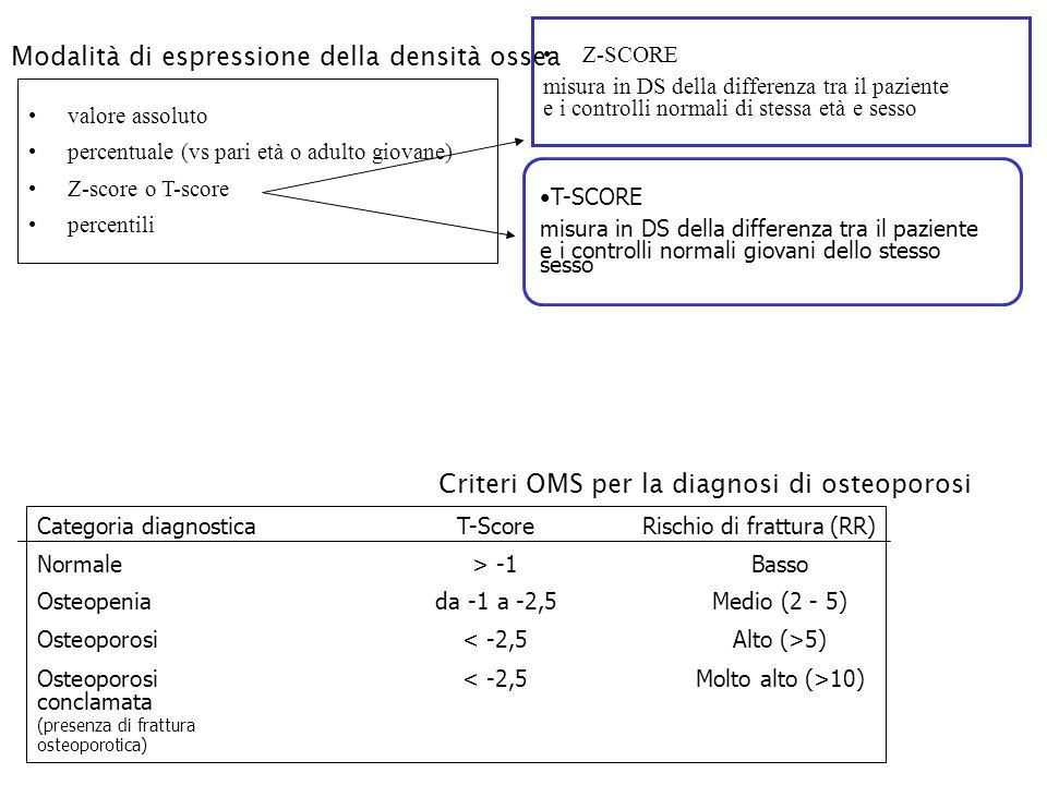 Modalità di espressione della densità ossea
