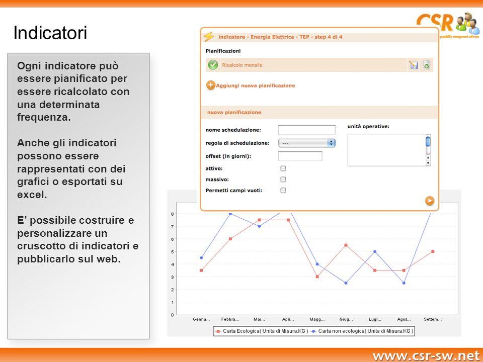 Indicatori Ogni indicatore può essere pianificato per essere ricalcolato con una determinata frequenza.
