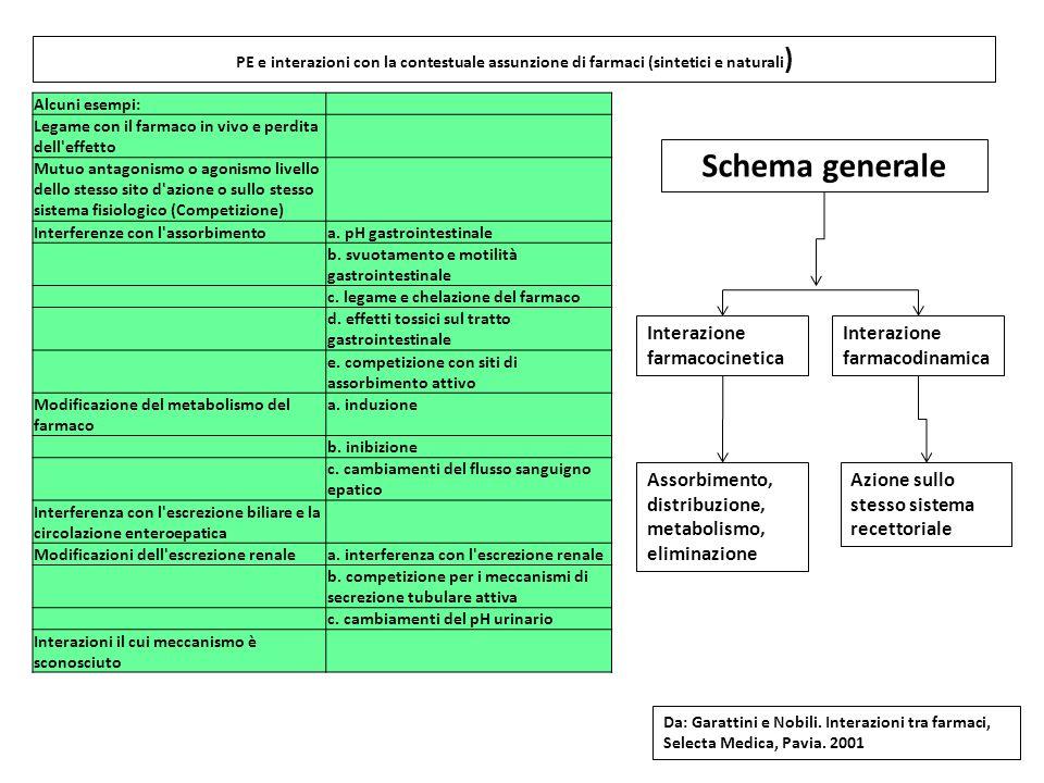 Schema generale Interazione farmacodinamica