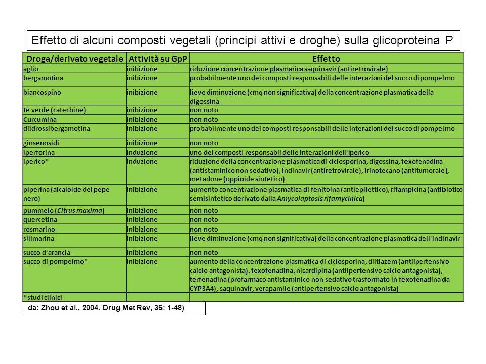 Droga/derivato vegetale