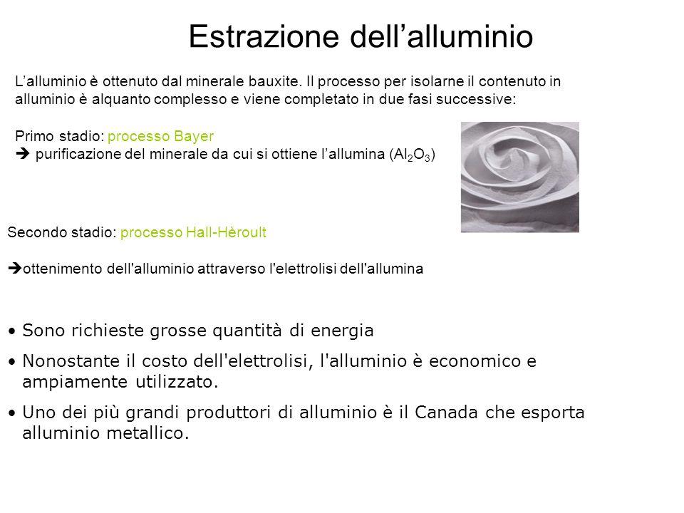 Estrazione dell'alluminio