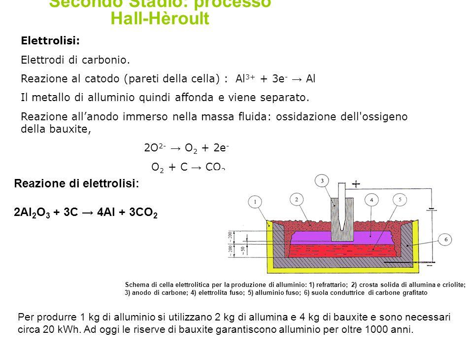 Secondo Stadio: processo Hall-Hèroult