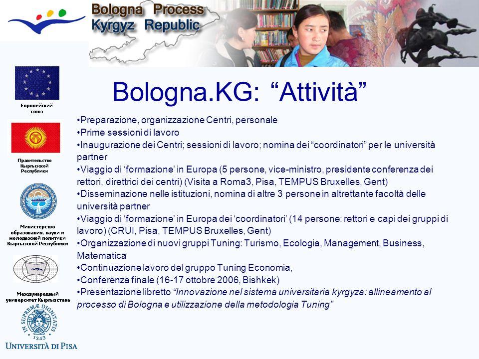 Bologna.KG: Attività
