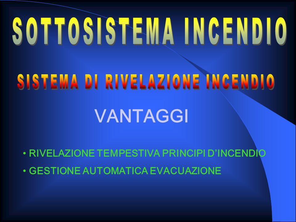 SOTTOSISTEMA INCENDIO SISTEMA DI RIVELAZIONE INCENDIO