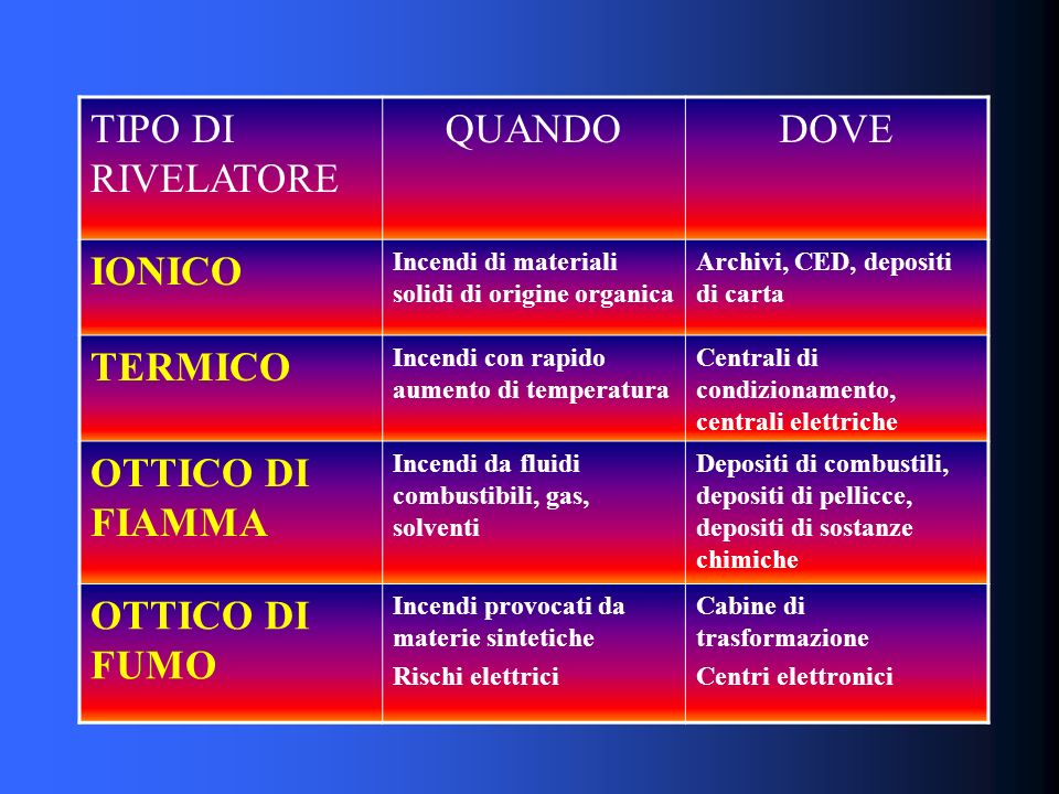TIPO DI RIVELATORE QUANDO DOVE IONICO TERMICO OTTICO DI FIAMMA