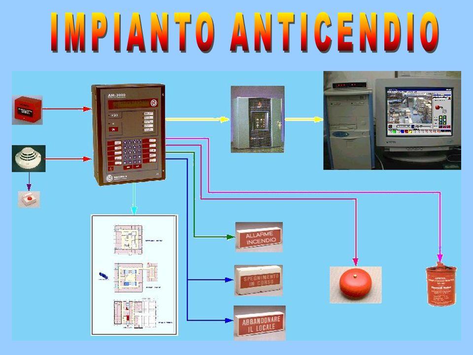 IMPIANTO ANTICENDIO Torniamo ora ad esaminare i componenti dell'impianto di rivelazione automatica d'incendio.
