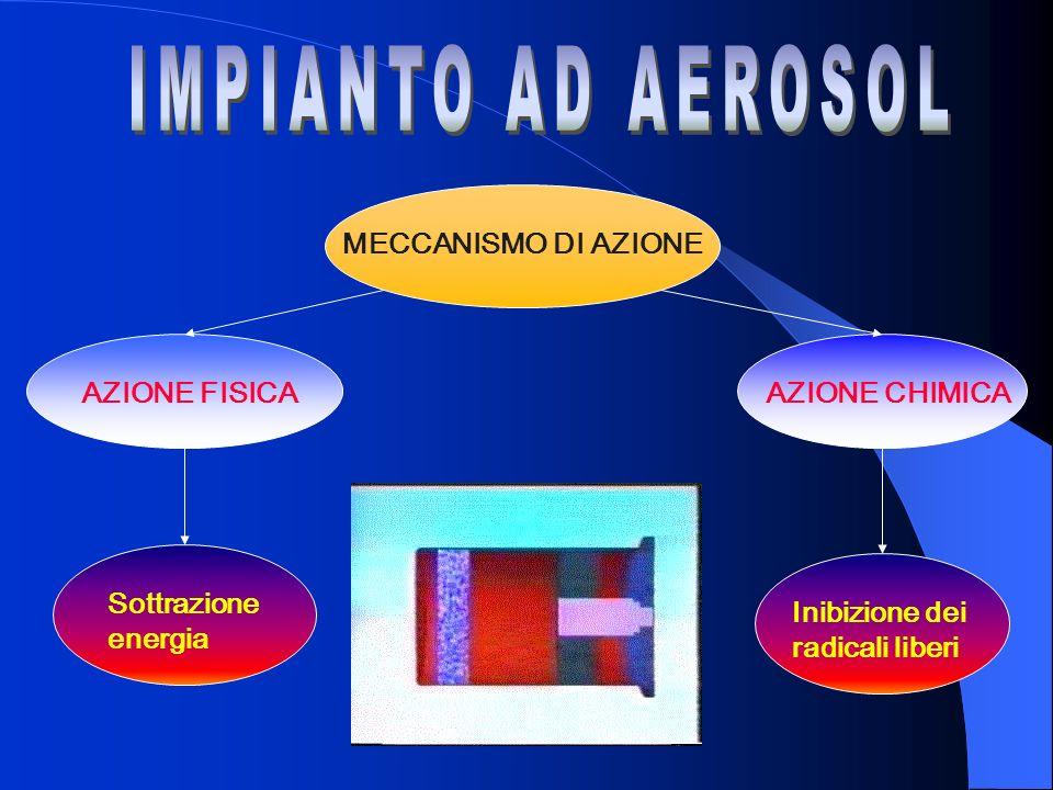 IMPIANTO AD AEROSOL MECCANISMO DI AZIONE AZIONE FISICA AZIONE CHIMICA