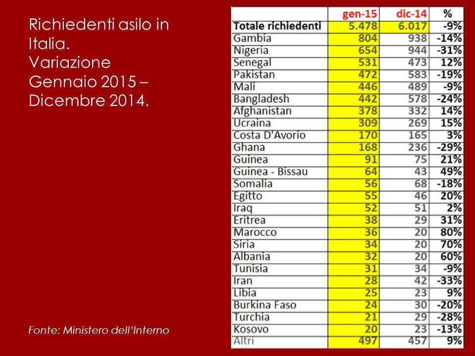 Richiedenti asilo in Italia. Variazione Gennaio 2015 – Dicembre 2014.
