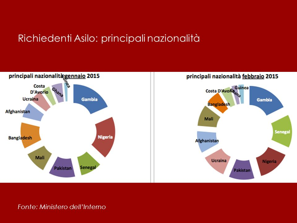 Richiedenti Asilo: principali nazionalità