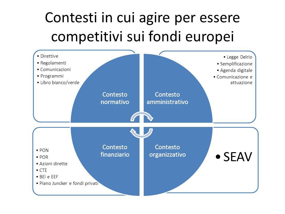 Contesti in cui agire per essere competitivi sui fondi europei