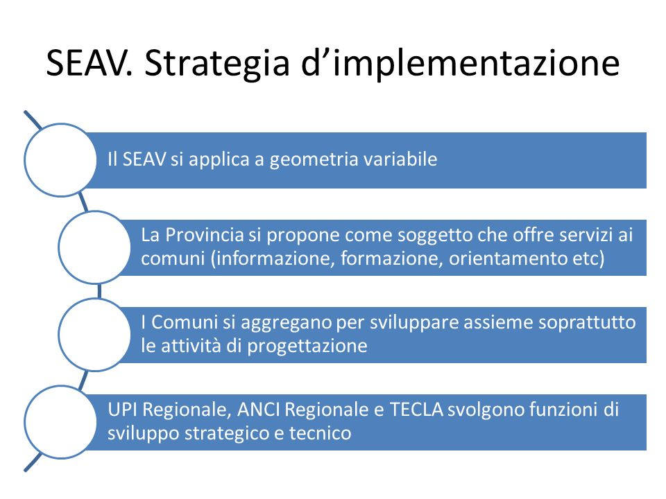 SEAV. Strategia d'implementazione