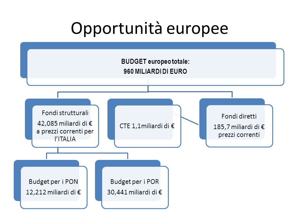 BUDGET europeo totale:
