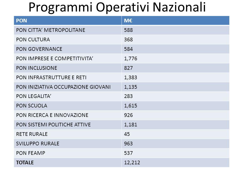 Programmi Operativi Nazionali