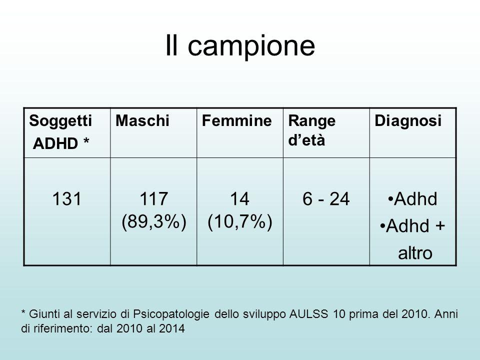 Il campione 131 117 (89,3%) 14 (10,7%) 6 - 24 Adhd Adhd + altro