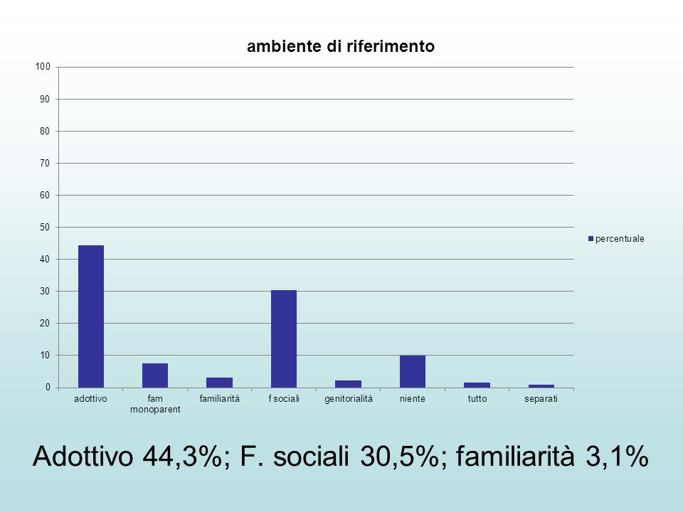 Adottivo 44,3%; F. sociali 30,5%; familiarità 3,1%